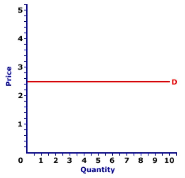 Demand Supply Curve in Perfect Competition